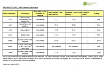EA Flood Defences Data